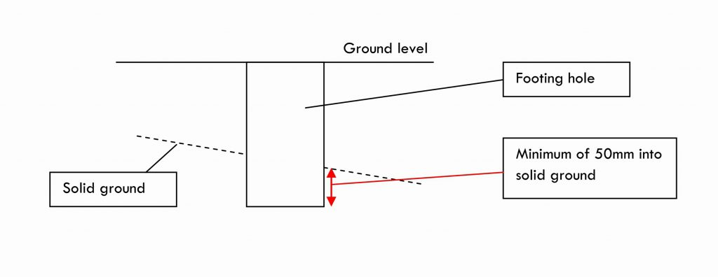 deck footings, deck footing, deck foundation